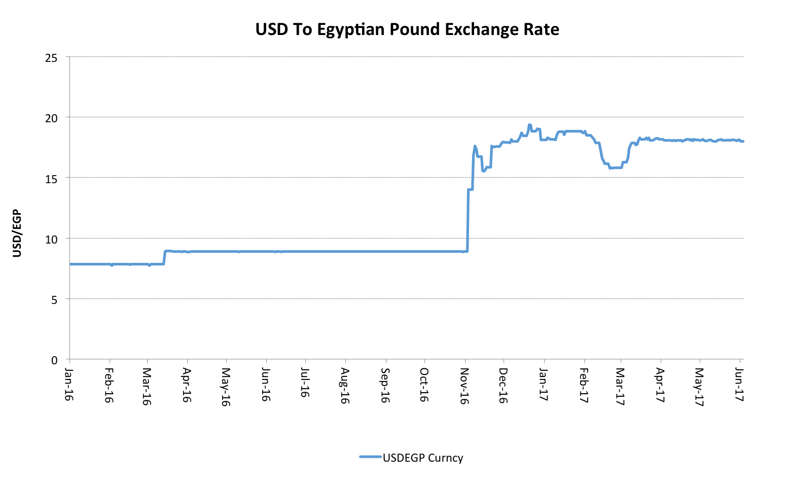 Usd To Egyptian Pound