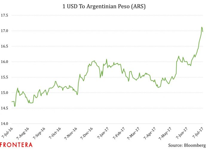 This Is The Biggest Risk Argentina Faces Right Now, And It's Already Pricing In 1