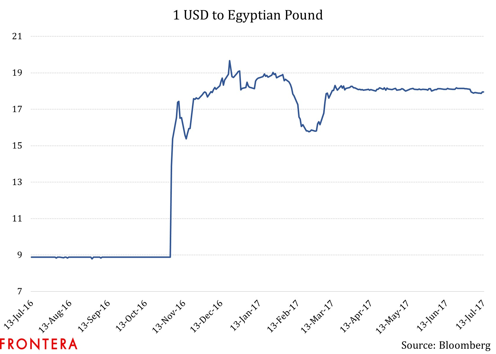 How does it work? EgyptRates Crawlers crawl all rates from different Egyptian Banks periodically to get recent updates From supported banks. Our crawlers do this automatically and without any human interaction to assure accuracy.