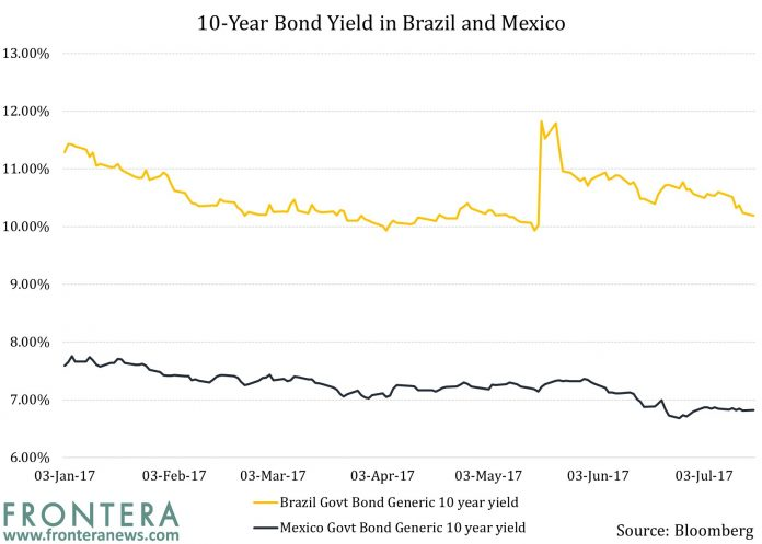 Latin American Bonds: Why High Yields In Brazil Are Failing to Stoke Interest 1