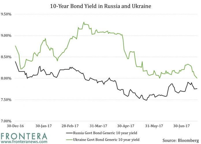 Russia And Ukraine: Divided By Politics, United By Attractive Bond Yields? 1