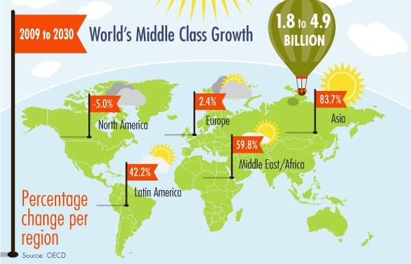 rise of the middle class For example, the aging of the country, the growing racial and ethnic diversity, the decline in marriage rates and the overall rise in educational attainment are all reflected in the changing composition of the middle class.