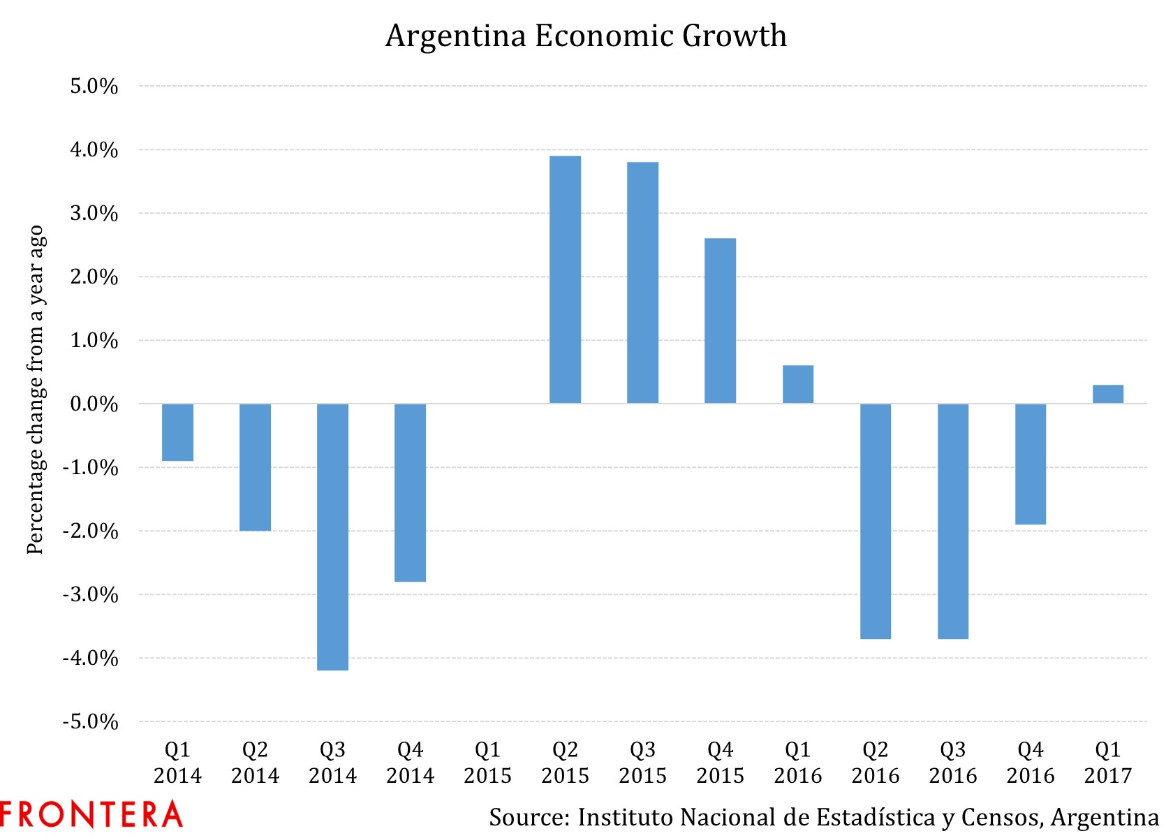 Argentina A Macroeconomic Face Lift Leaves A Country border=