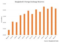 Bangladesh Set To Deliver Record Growth Despite Being Hit Hard By Declining Remittances 4