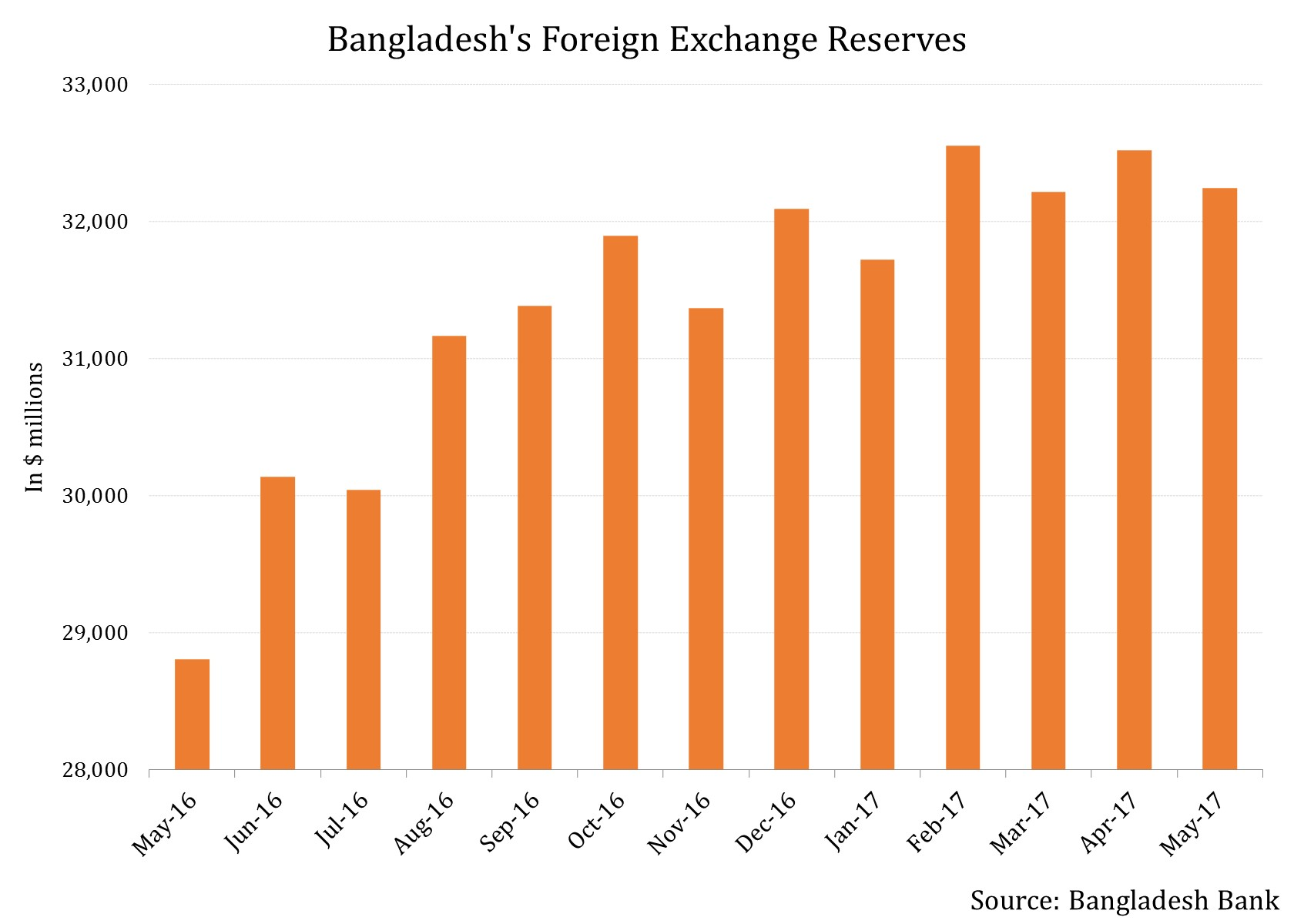 India forex reserves data