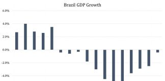 BRIC Laggards: Brazil and Russia Beaten Down By Low Commodities And Crude Prices 1