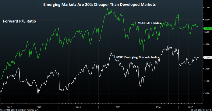Emerging Markets Are 20% Cheaper Than Developed Markets, Says Mobius 2