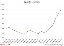 Will Egypt's Monetary Policy Be Enough To Keep Cross-Border Portfolio Investments In Play? 3