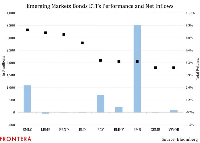 Track These Developments To Decide Positioning For Emerging Markets Bonds 2