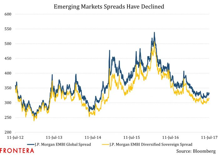 What Does A Flattening US Treasuries Yield Curve Mean For Emerging Markets Bonds Investors? 3