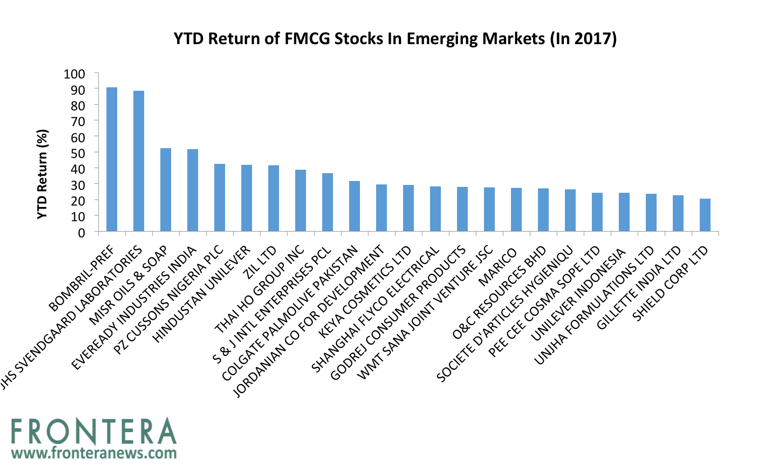 The 5 Largest Emerging Markets Based FMCG Stocks And Their ...