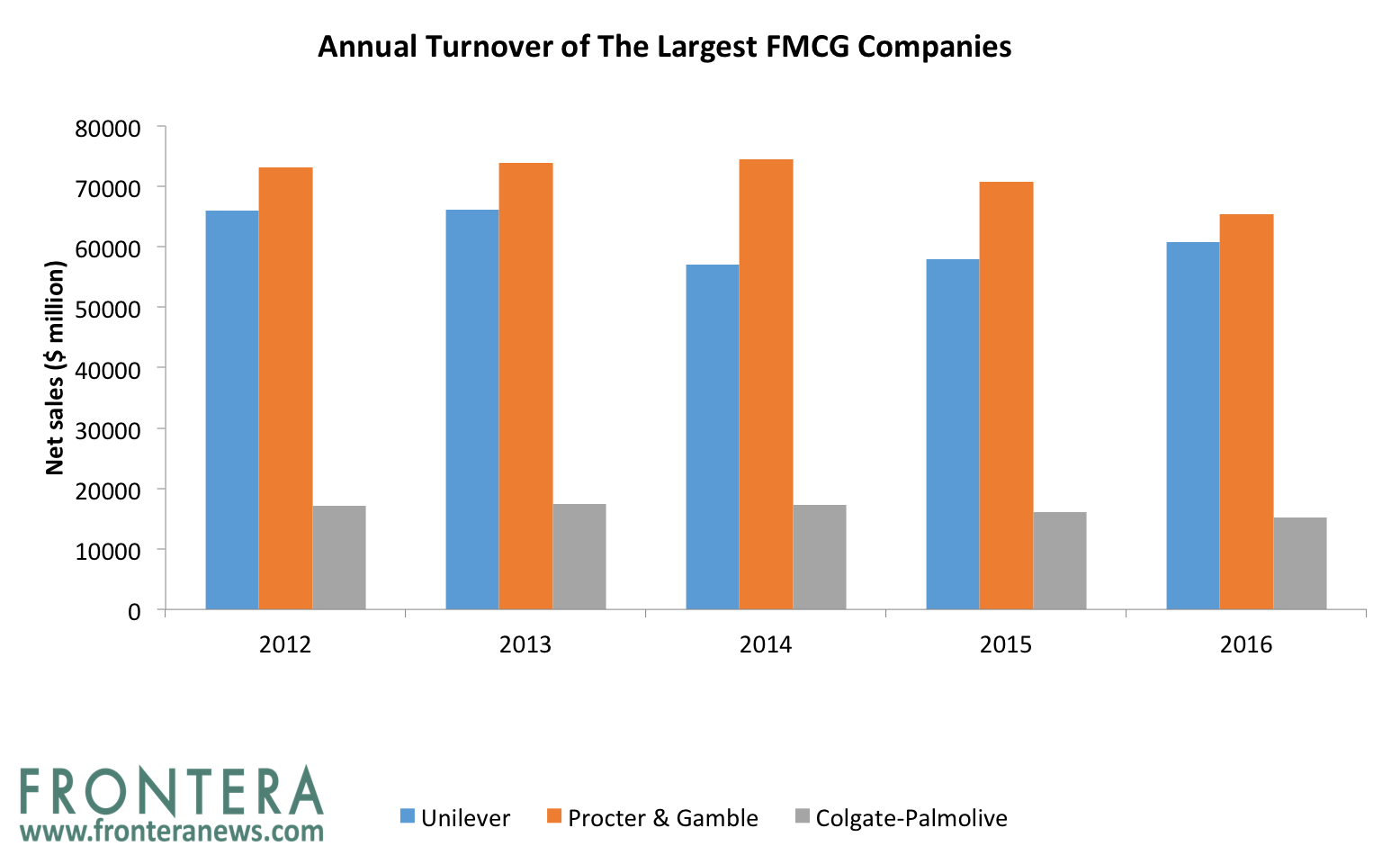 The 5 Largest Emerging Markets Based FMCG Stocks And Their