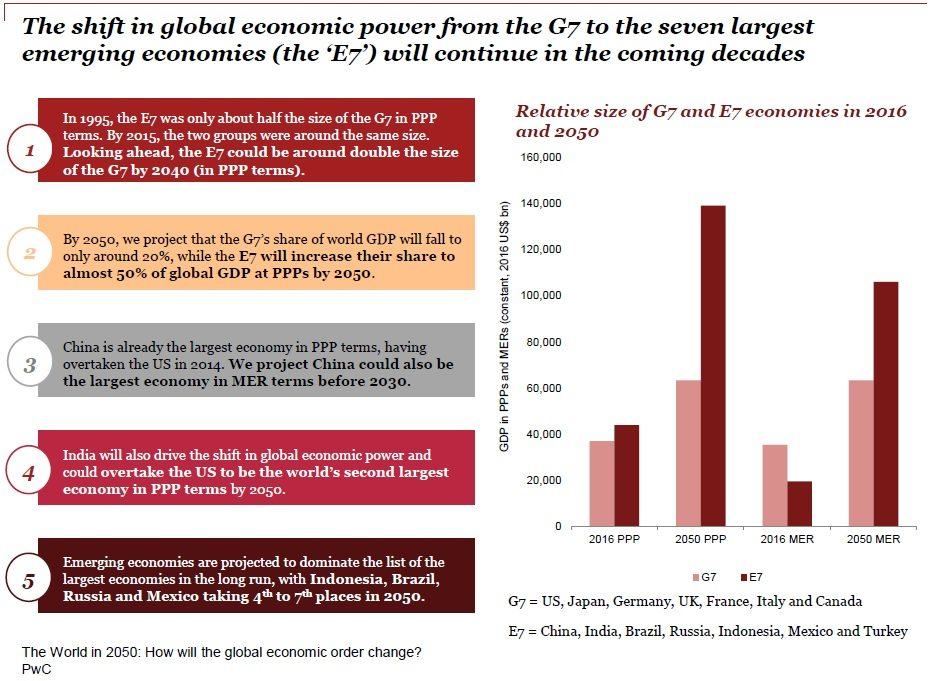 These Charts Show How Emerging Markets Will Dominate List Of - Most powerful countries in the world 2050 list
