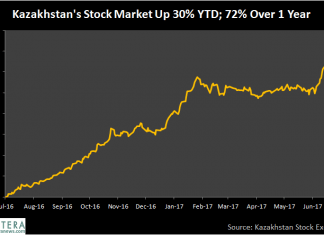 Kazakhstan Stock Market Up 30% Following Bank Merger and Anticipated New International Exchange 1