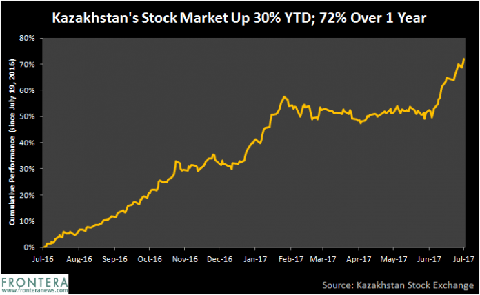 Kazakhstan Stock Market Up 30% Following Bank Merger and Anticipated New International Exchange 1