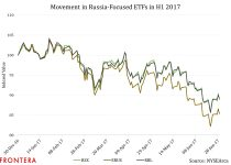 Russian ETFs Were Among Worst Performers In H1 2017, Watch These Issues For Buying Signals 3