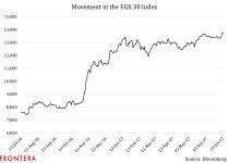 How Will Monetary Policy Decisions Impact Movement of Egypt's ETF Versus Its Stock Market? 4