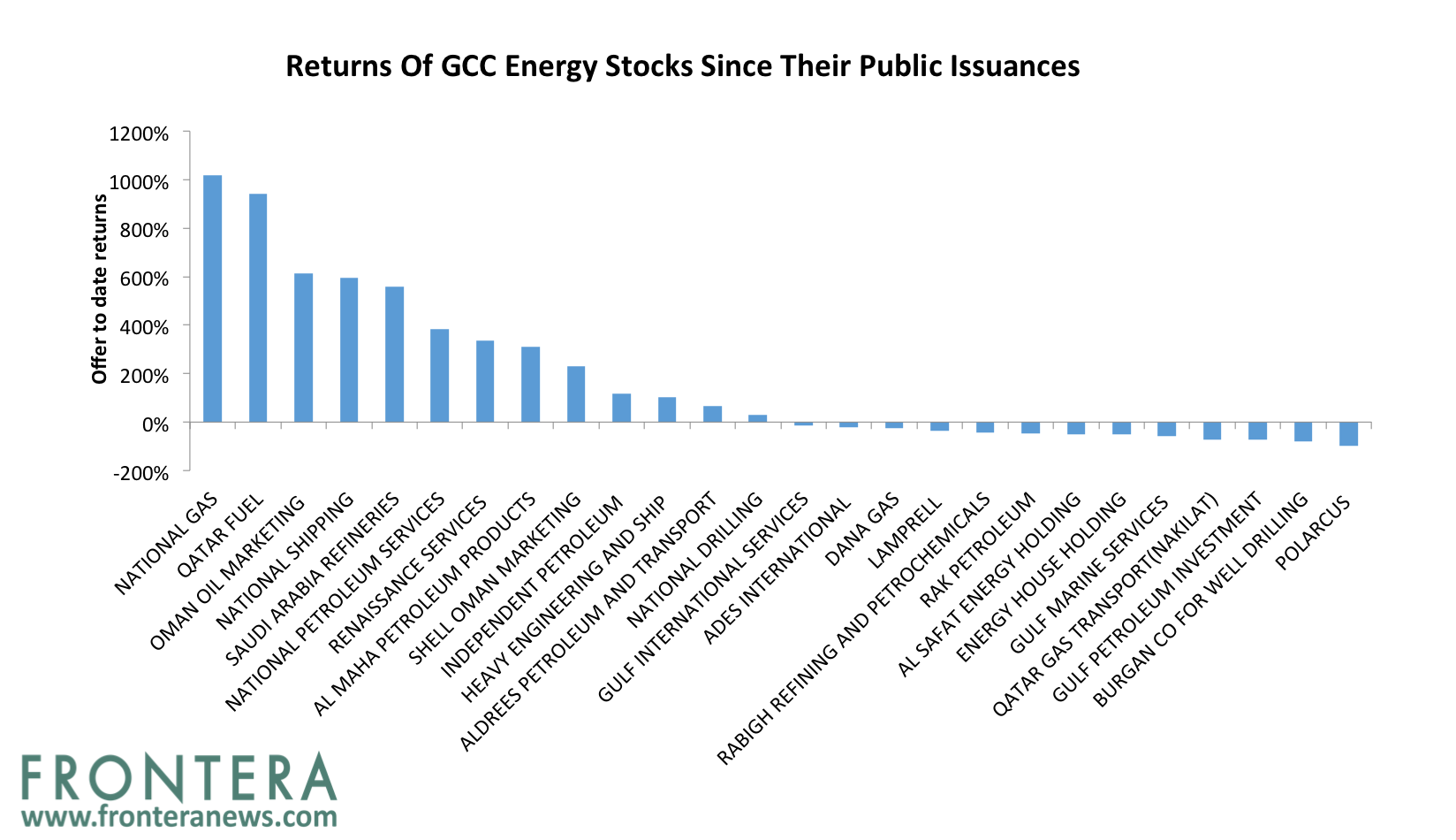 IPOs Of These 4 GCC Oil And Gas Companies Are Much