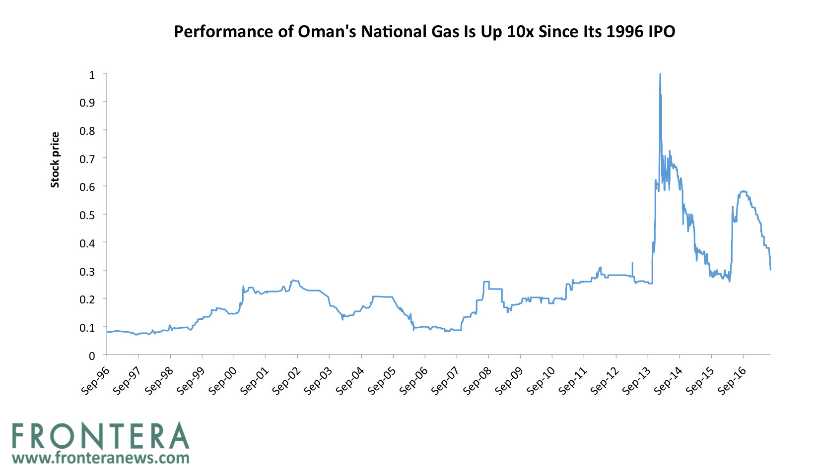 Oman National gas | Frontera