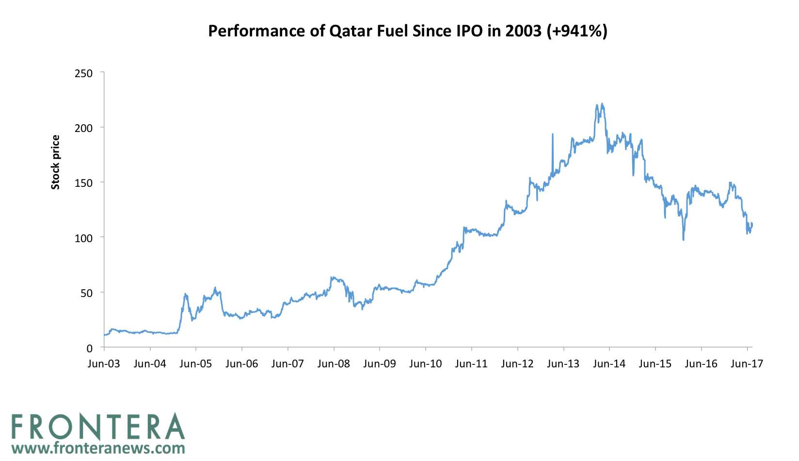 Gas Companies: Qatar Oil And Gas Companies List