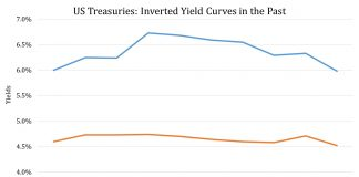 An Inverted Yield Curve Has Not Stopped These Emerging Markets Equities From Powering Ahead 6