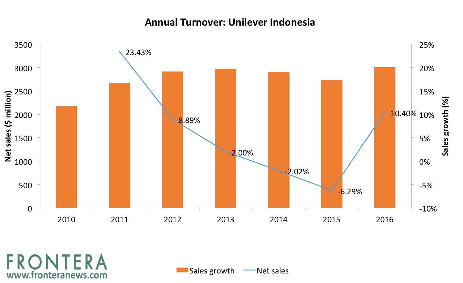 Unilever Indonesia News