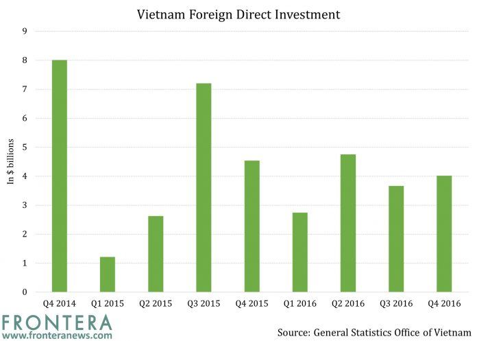Credit Bubble Threat in Vietnam Could Become Heady Situation 3