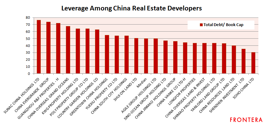 china real estate cos debt to book cap | Frontera