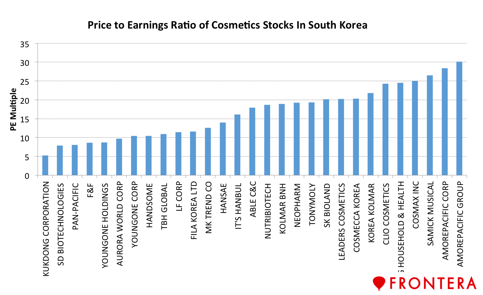 5 Stocks To Ride On The South Korean 'K Wave' Frontera  Frontera