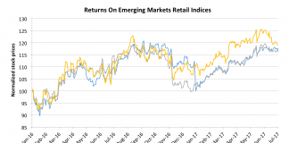 Watchlist: 10 of the Largest Supermarkets in Emerging Markets 14
