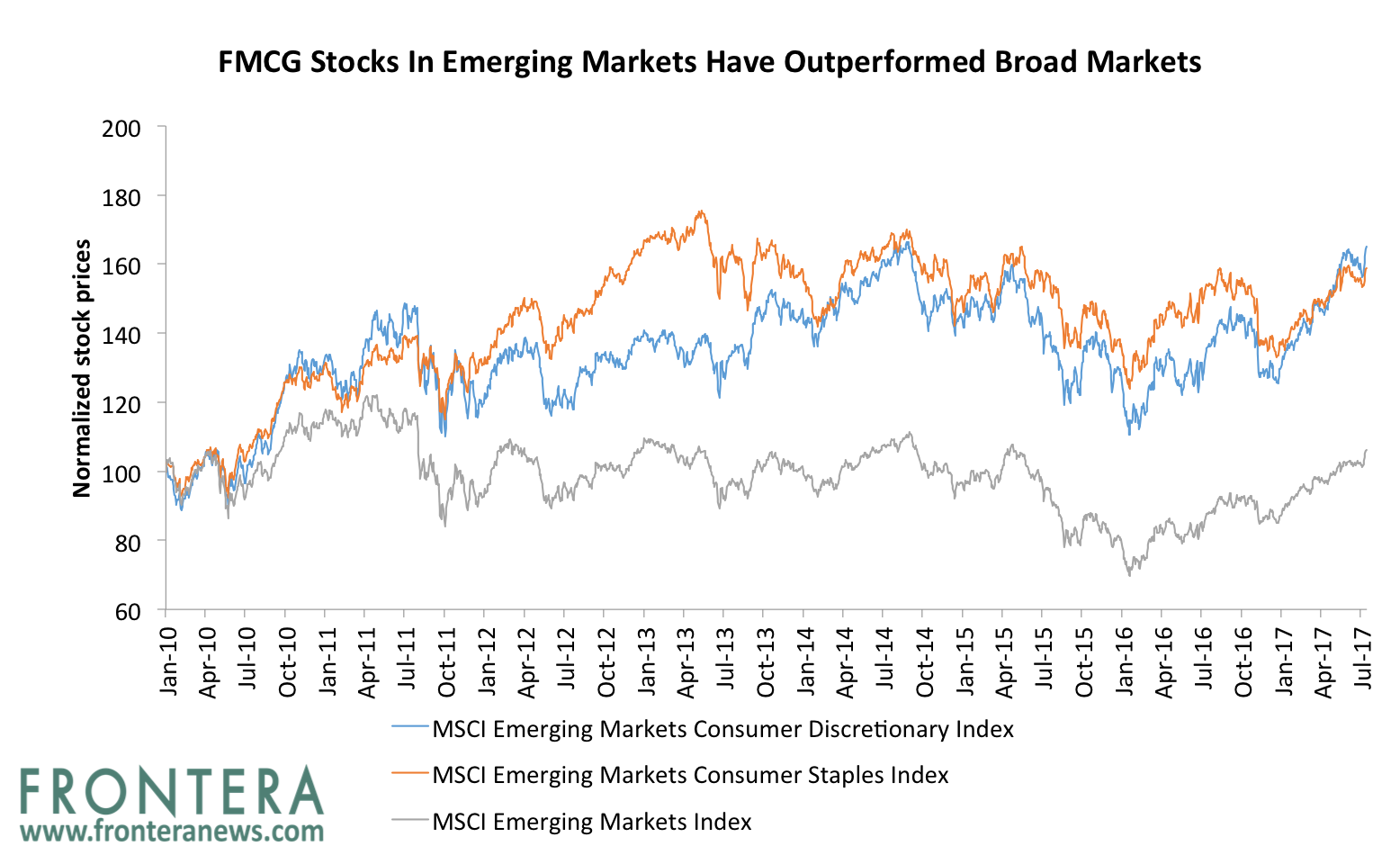 The 5 Largest Emerging Markets Based FMCG Stocks And Their Battle