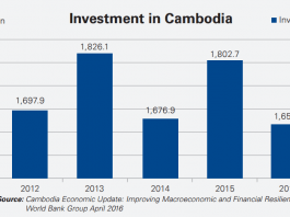 Cambodia: Real Estate Development To Move Towards Entertainment, Hotels, And Retail 1