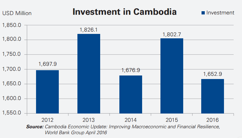 Cambodia Real Estate Development To Move Towards Entertainment Hotels And Retail Frontera