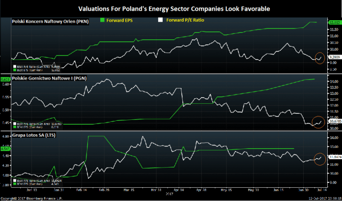 3 Polish Energy Companies to Watch As Government Looks To Shakeup Energy Dependence 1