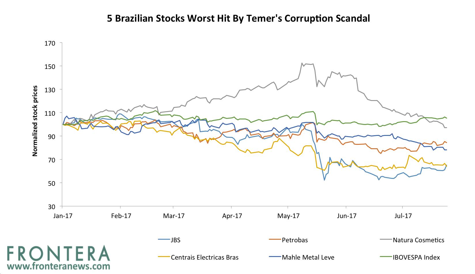 stock worst hit- brazil | Frontera