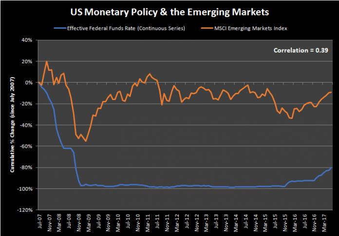 Mark Mobius Says Impact of US Monetary Policy on Emerging Markets Overestimated. Is it? 2
