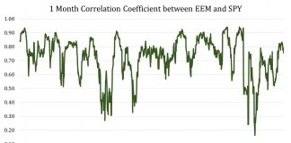 Tackling The High Positive Correlation Forming Between Emerging Markets and US Stocks