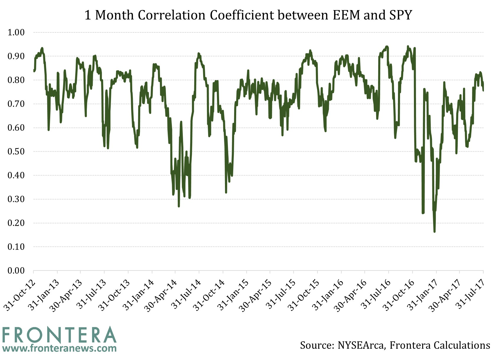 correlation of us stock markets with Modern portfolio theory tells us sometimes we can add risky assets and actually reduce the risk of the overall portfolio  the correlation of emerging markets equity could be high enough in.