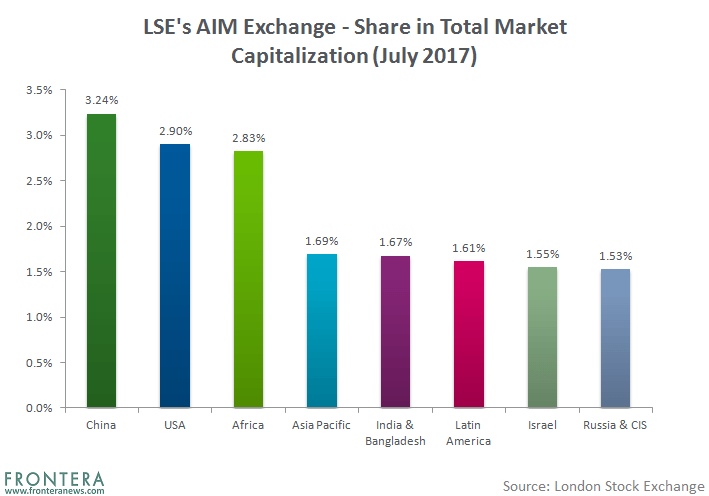The 10 Largest Emerging Market Stocks Listed on the London