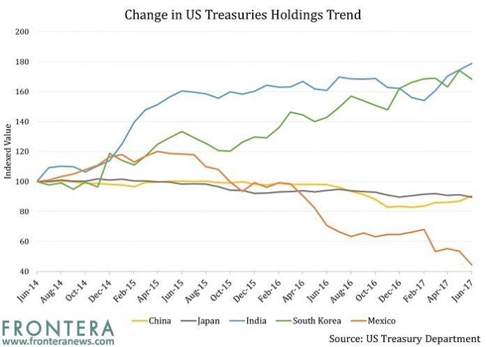 US Treasuries: Why China and India Is Buying, But Japan Is Not 2