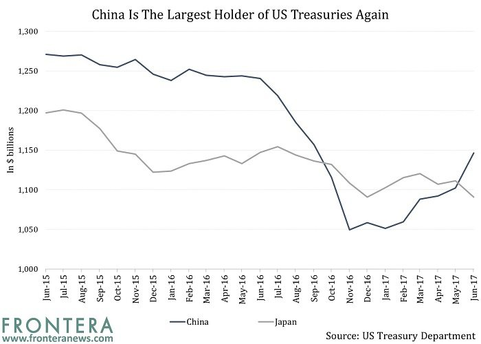 china is the largest holder of us treasuries again frontera. Black Bedroom Furniture Sets. Home Design Ideas