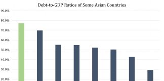 China's Financial Support: Entangling Malaysia and Bangladesh in A Debt Trap?
