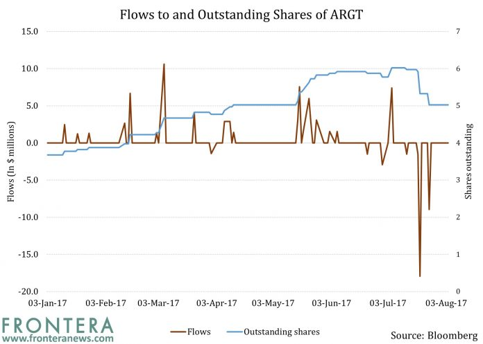 Losing Ground: Waning Net Inflows Show Interest In Argentine Equities Is Receding
