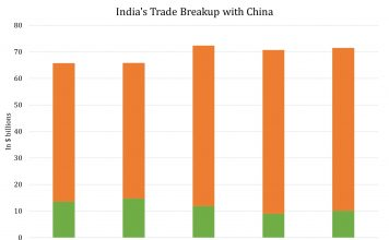 Strained Relationship: India's Trade Breakup with China