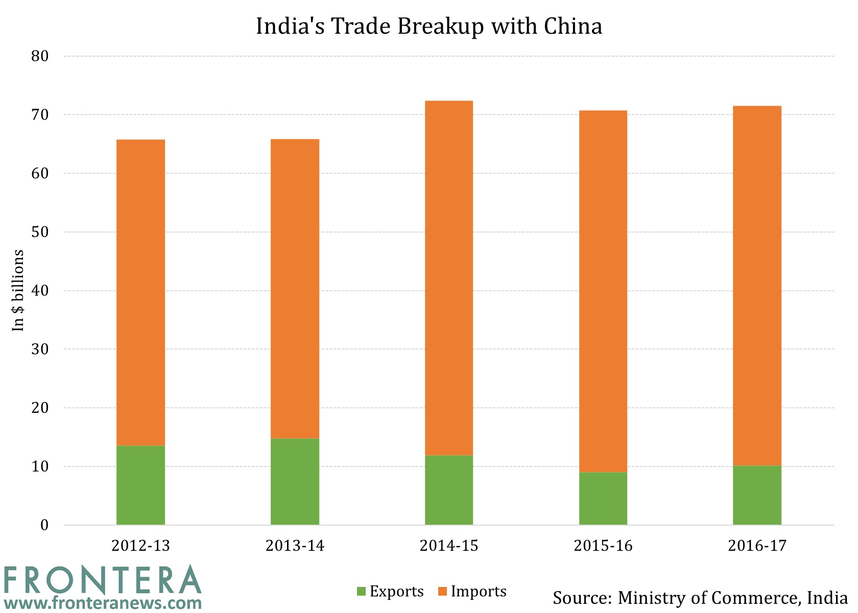 trade relationship between bangladesh and foreing Bilateral trade between india and bangladesh stood at usd 66 billion in 2013-14 with india's exports at usd 61 foreign relations of bangladesh foreign.