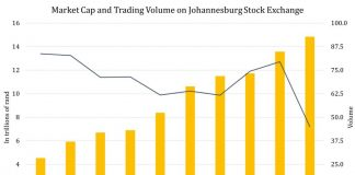The Johannesburg Stock Market Is Sixth Largest Amongst Emerging Markets Exchanges 5