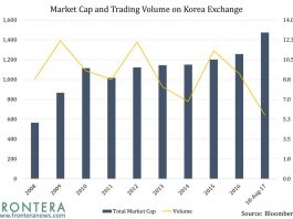 The Top 10 Stocks Comprising Korea's KOSPI Form 38% of the Index 3