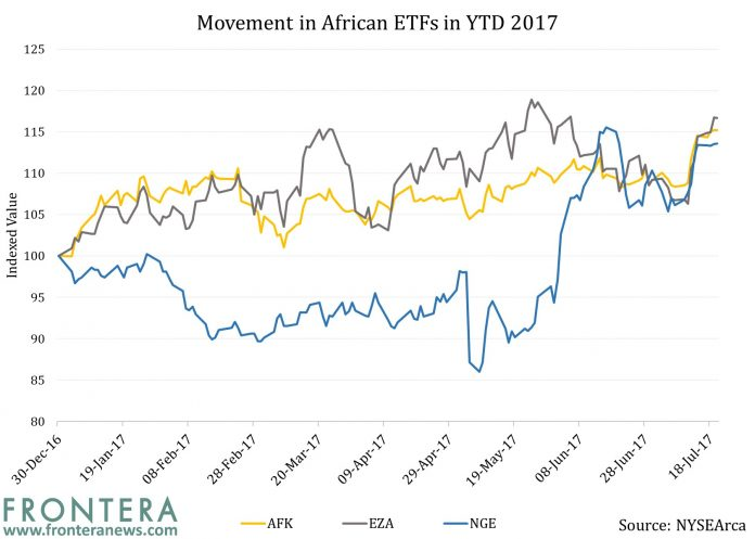 Assessing The Impact of Mobile Money on Africa-Focused ETFs 4
