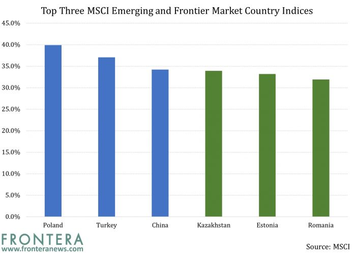 Are Returns on Frontier Market Equities Correlated To Emerging Markets? 1