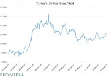 How Monstrous Consumer Credit Growth Is Impacting Banks and Turkish Bonds 1